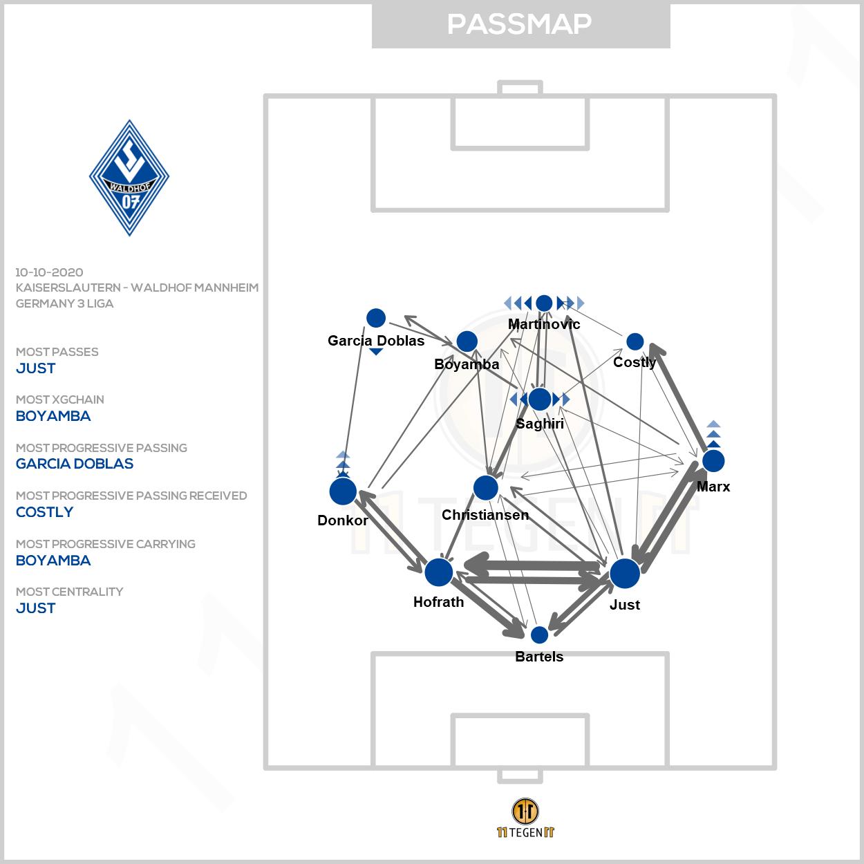 xG-Passmap (Waldhof)