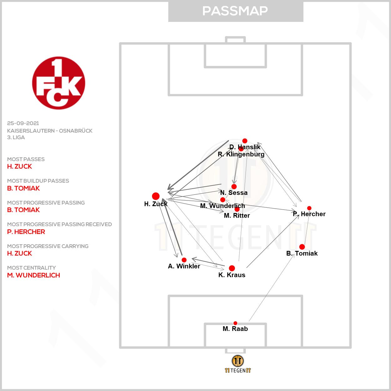 Passmap FCK