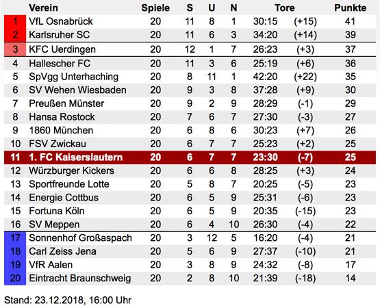 Tabelle 3 Liga