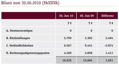 Bilanz zum 30.06.2010: Passiva